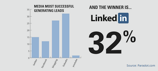 LiN2 LinkedIn Marketing