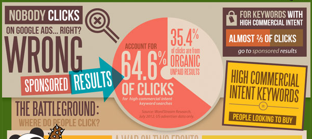 slider facts2 Pay Per Click Advertising