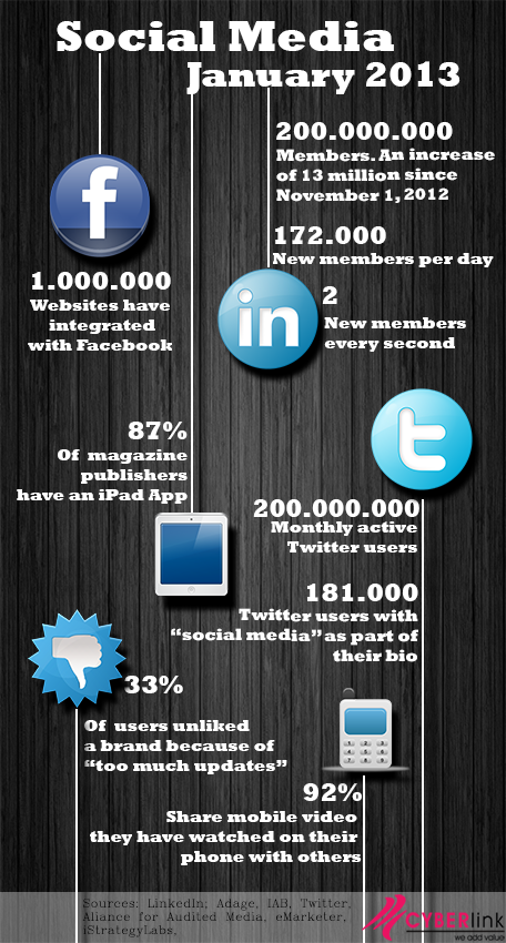 The state of social media january 2013 The State of Social Media   January 2013 (Infographic)