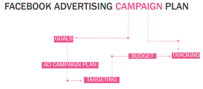 plan A Step by step Guide to Advertising on Facebook